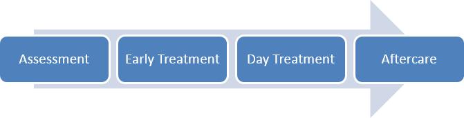 day-treatment-arrow